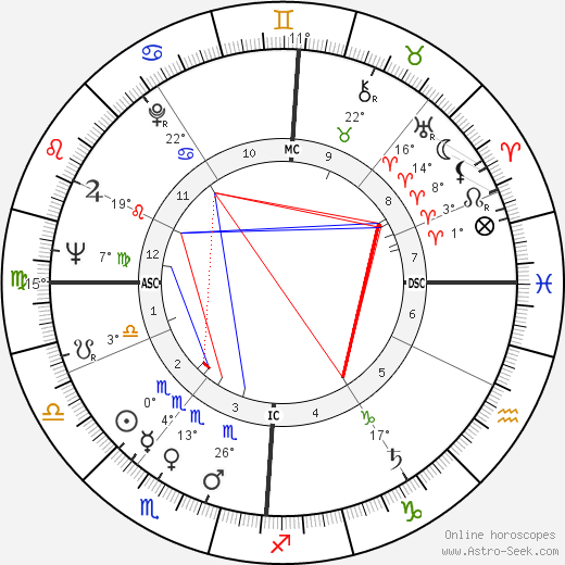 Annie Girardot birth chart, biography, wikipedia 2019, 2020