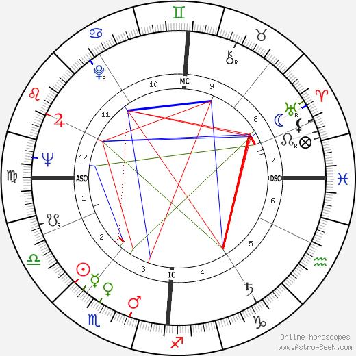 Анни Жирардо Annie Girardot день рождения гороскоп, Annie Girardot Натальная карта онлайн