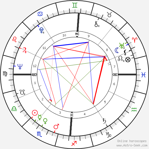 Annie Girardot tema natale, oroscopo, Annie Girardot oroscopi gratuiti, astrologia