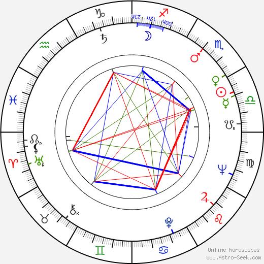 Arnold F. Turner день рождения гороскоп, Arnold F. Turner Натальная карта онлайн