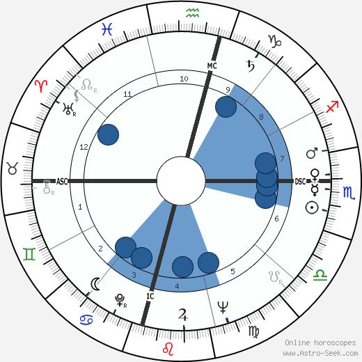 Dan Rather wikipedia, horoscope, astrology, instagram