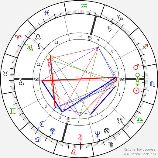 Дэн Разер Dan Rather день рождения гороскоп, Dan Rather Натальная карта онлайн