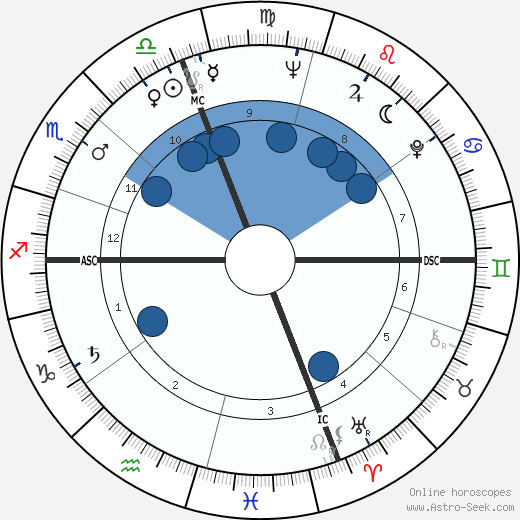 David Connell wikipedia, horoscope, astrology, instagram