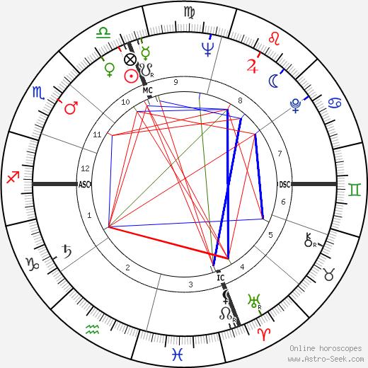 David Connell день рождения гороскоп, David Connell Натальная карта онлайн