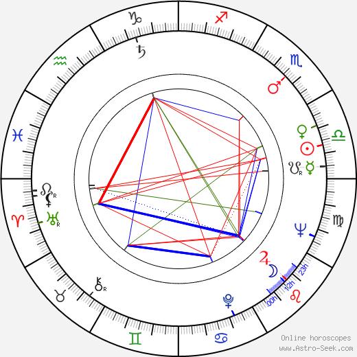 Desmond Tutu birth chart, Desmond Tutu astro natal horoscope, astrology