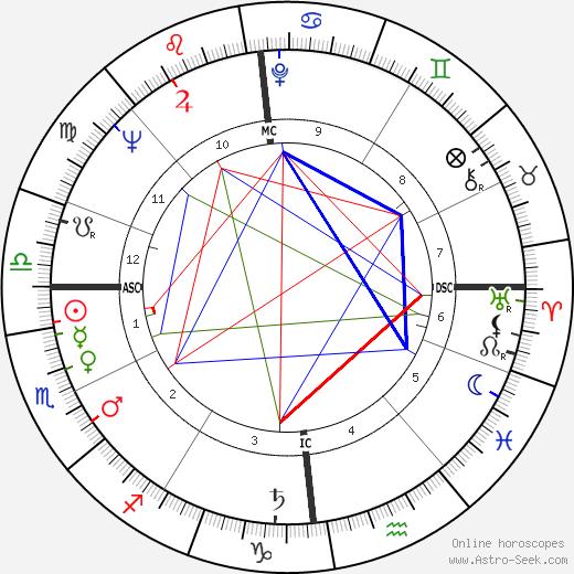 Диана Дорс Diana Dors день рождения гороскоп, Diana Dors Натальная карта онлайн