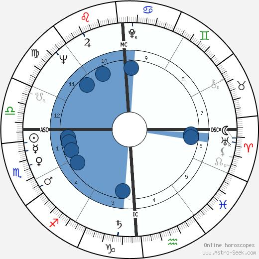 Dick Murphy wikipedia, horoscope, astrology, instagram