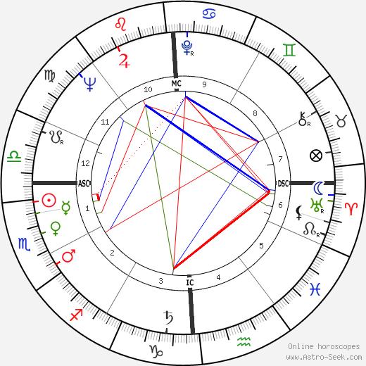 Dick Murphy tema natale, oroscopo, Dick Murphy oroscopi gratuiti, astrologia