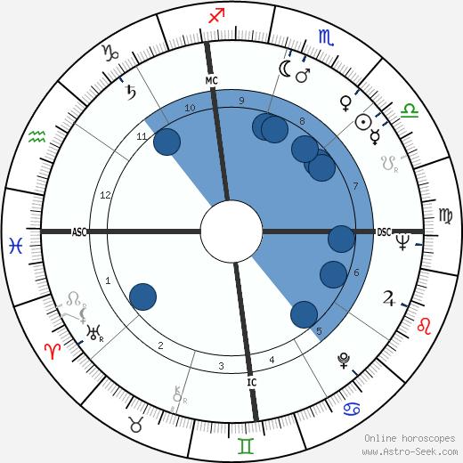 Edwin Lee Mathews wikipedia, horoscope, astrology, instagram