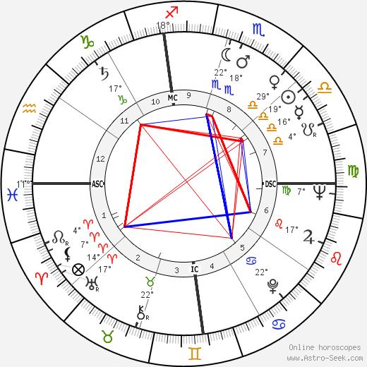 Edwin Lee Mathews birth chart, biography, wikipedia 2020, 2021