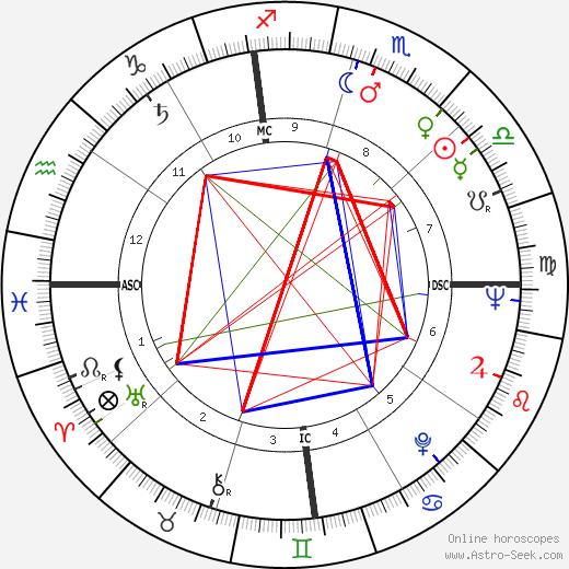 Edwin Lee Mathews birth chart, Edwin Lee Mathews astro natal horoscope, astrology