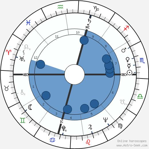 Franco Interlenghi wikipedia, horoscope, astrology, instagram