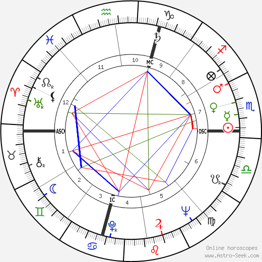 Франко Интерленги Franco Interlenghi день рождения гороскоп, Franco Interlenghi Натальная карта онлайн