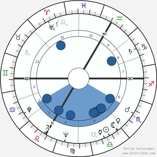 Frank Jacobowsky wikipedia, horoscope, astrology, instagram