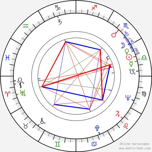 Gaston Šubert tema natale, oroscopo, Gaston Šubert oroscopi gratuiti, astrologia