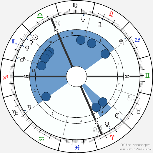 Giorgio Turchi wikipedia, horoscope, astrology, instagram