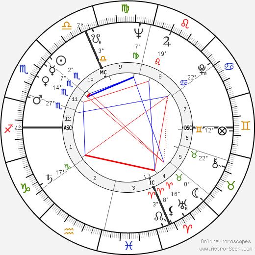 Giorgio Turchi birth chart, biography, wikipedia 2019, 2020