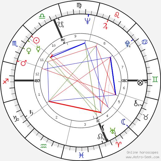 Giorgio Turchi astro natal birth chart, Giorgio Turchi horoscope, astrology