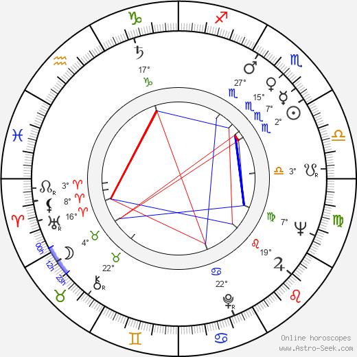 Hank Garrett birth chart, biography, wikipedia 2019, 2020