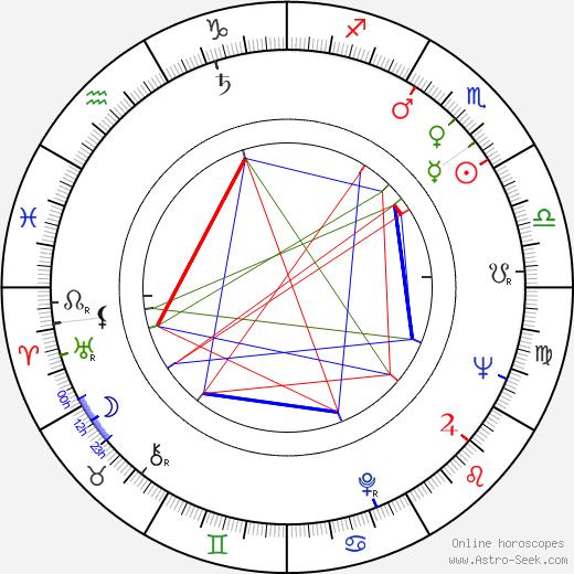 Hank Garrett astro natal birth chart, Hank Garrett horoscope, astrology