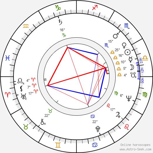 Harold S. Hook birth chart, biography, wikipedia 2020, 2021