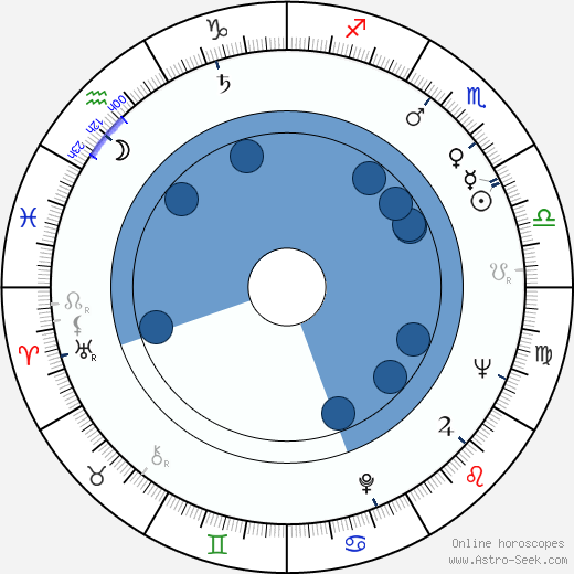 Igor Maslennikov wikipedia, horoscope, astrology, instagram