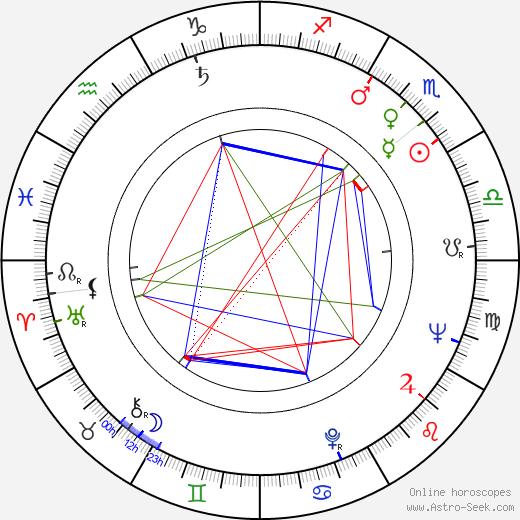 Ilarion Ciobanu tema natale, oroscopo, Ilarion Ciobanu oroscopi gratuiti, astrologia