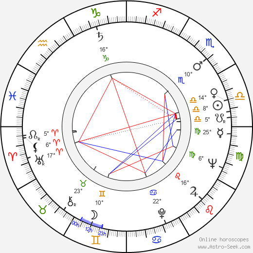 Josef Koníček birth chart, biography, wikipedia 2019, 2020
