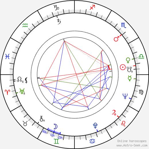 Josef Koníček birth chart, Josef Koníček astro natal horoscope, astrology