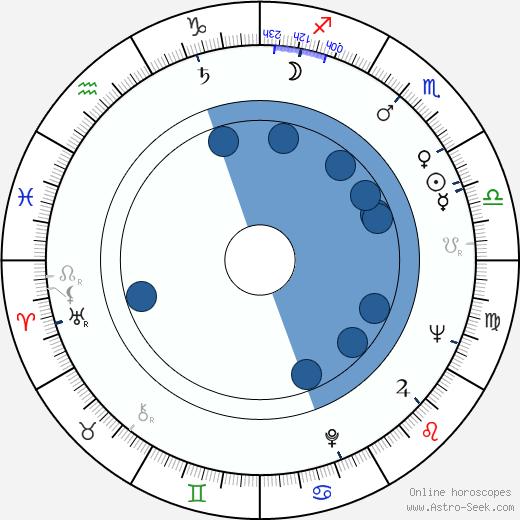 Ken Miller wikipedia, horoscope, astrology, instagram