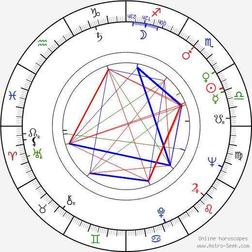 Ken Miller birth chart, Ken Miller astro natal horoscope, astrology