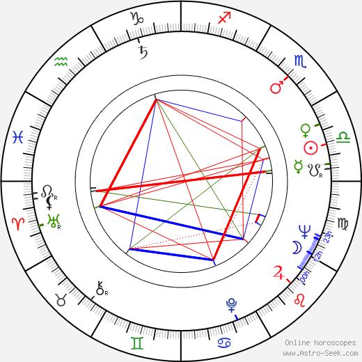Maria Broniewska birth chart, Maria Broniewska astro natal horoscope, astrology
