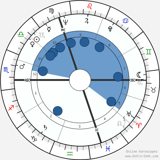 Michel Jantzen wikipedia, horoscope, astrology, instagram