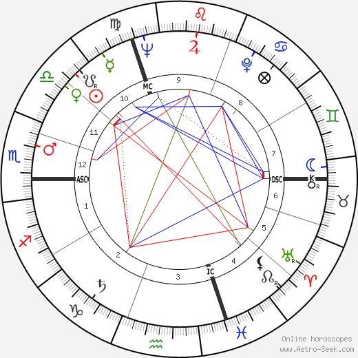 Michel Jantzen birth chart, Michel Jantzen astro natal horoscope, astrology