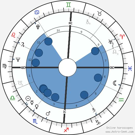 Nicole Courcel wikipedia, horoscope, astrology, instagram