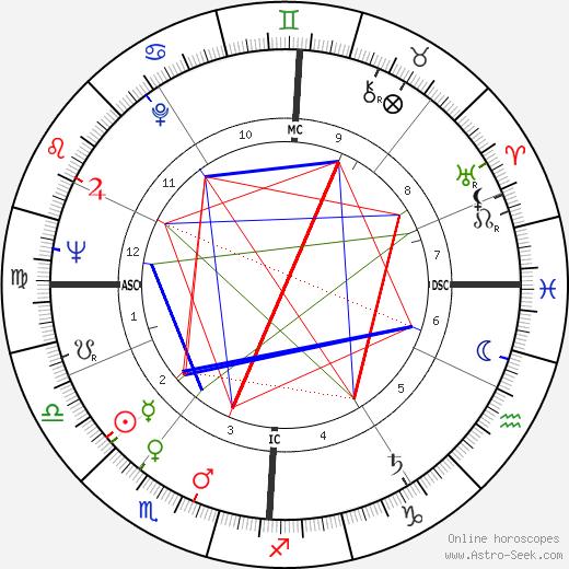 Николь Курсель Nicole Courcel день рождения гороскоп, Nicole Courcel Натальная карта онлайн