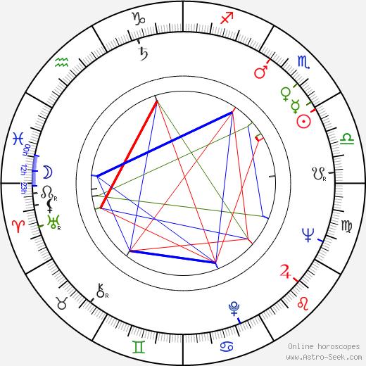 Oto Ševčík astro natal birth chart, Oto Ševčík horoscope, astrology
