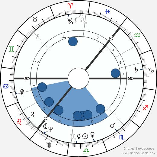 Paul Mahler Dam wikipedia, horoscope, astrology, instagram