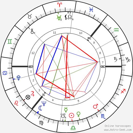 Paul Mahler Dam tema natale, oroscopo, Paul Mahler Dam oroscopi gratuiti, astrologia