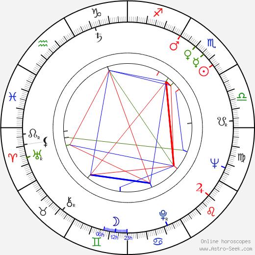 Rand V. Araskog astro natal birth chart, Rand V. Araskog horoscope, astrology