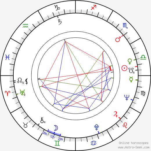 Rauli-Pertti Sabelli день рождения гороскоп, Rauli-Pertti Sabelli Натальная карта онлайн