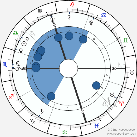 Raymond Kopa wikipedia, horoscope, astrology, instagram