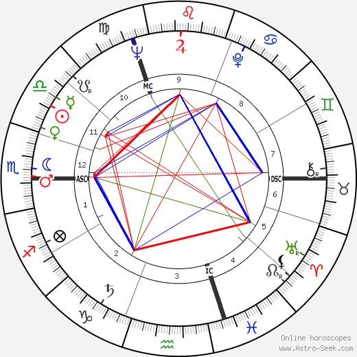 Raymond Kopa astro natal birth chart, Raymond Kopa horoscope, astrology