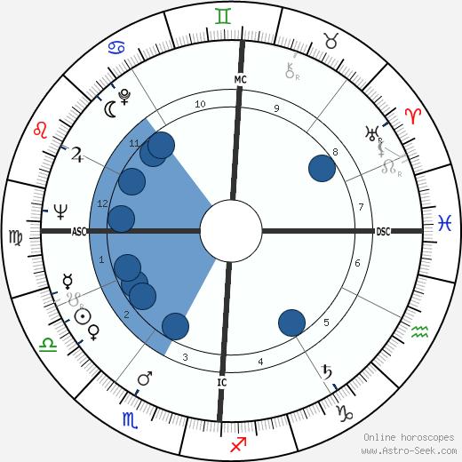 Riccardo Giacconi wikipedia, horoscope, astrology, instagram
