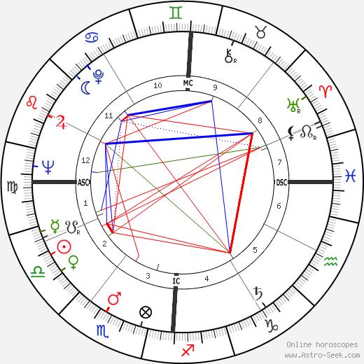 Риккардо Джаккони Riccardo Giacconi день рождения гороскоп, Riccardo Giacconi Натальная карта онлайн