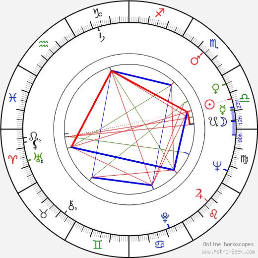 Román Chalbaud день рождения гороскоп, Román Chalbaud Натальная карта онлайн