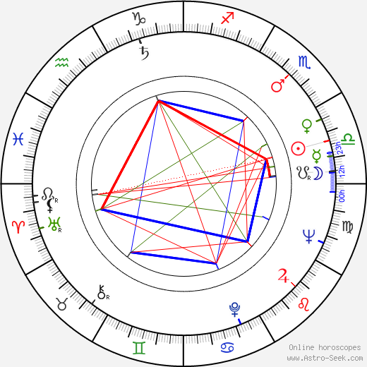 Román Chalbaud tema natale, oroscopo, Román Chalbaud oroscopi gratuiti, astrologia