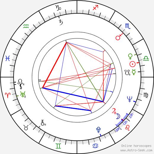 Štefan Babjak Sr. birth chart, Štefan Babjak Sr. astro natal horoscope, astrology