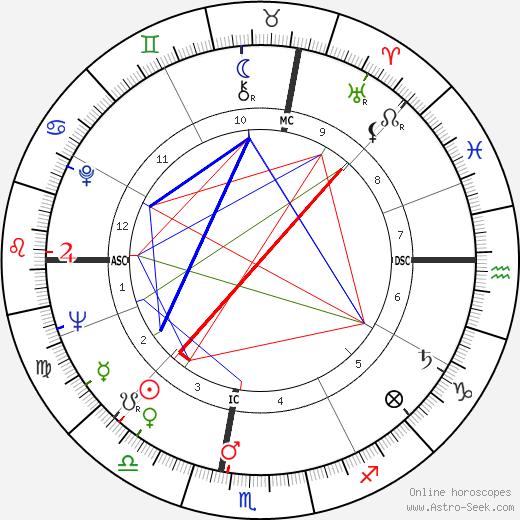 Sylvano Bussotti birth chart, Sylvano Bussotti astro natal horoscope, astrology