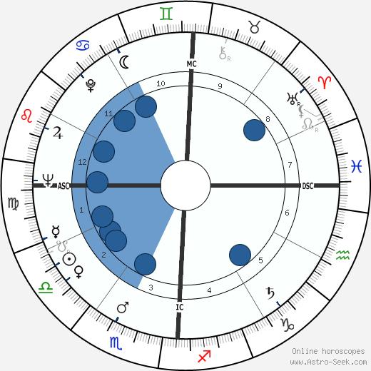 Thane Baker wikipedia, horoscope, astrology, instagram